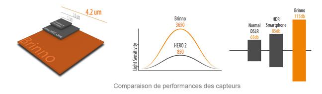 Comparaison performance capteurs